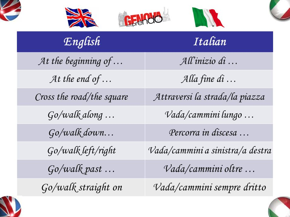 English Italian Go/walk past … Vada/cammini oltre …