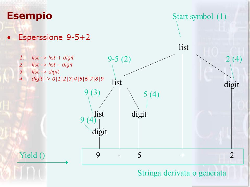 Esempio Start symbol (1) list 9-5 (2) 2 (4) list digit 9 (3) 5 (4)