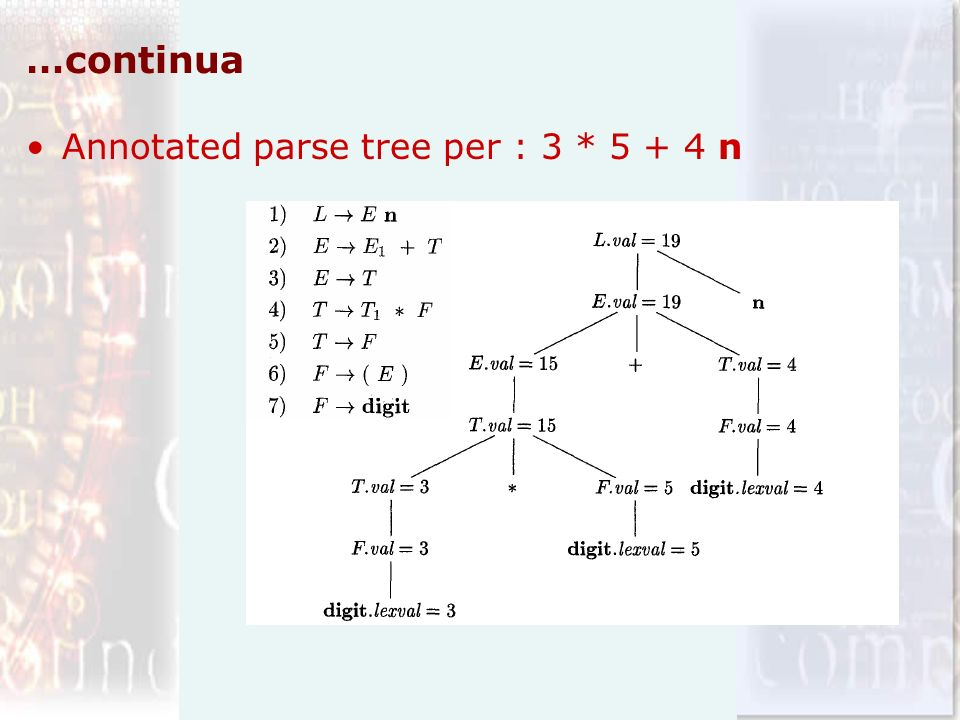 …continua Annotated parse tree per : 3 * n