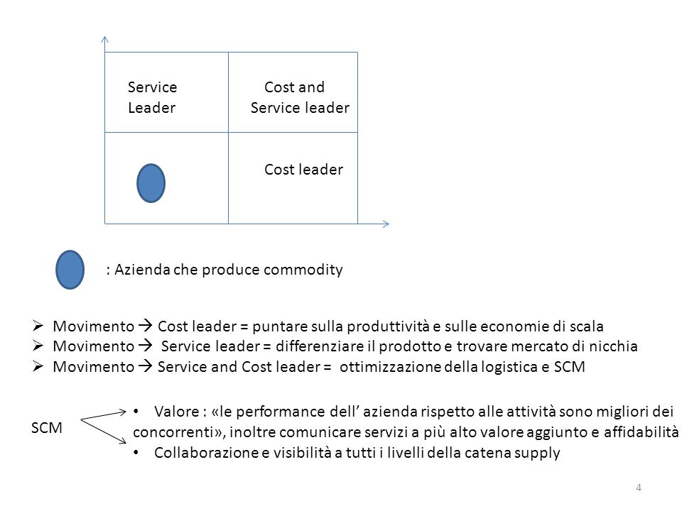 Service Cost and Leader Service leader. Cost leader. : Azienda che produce commodity.