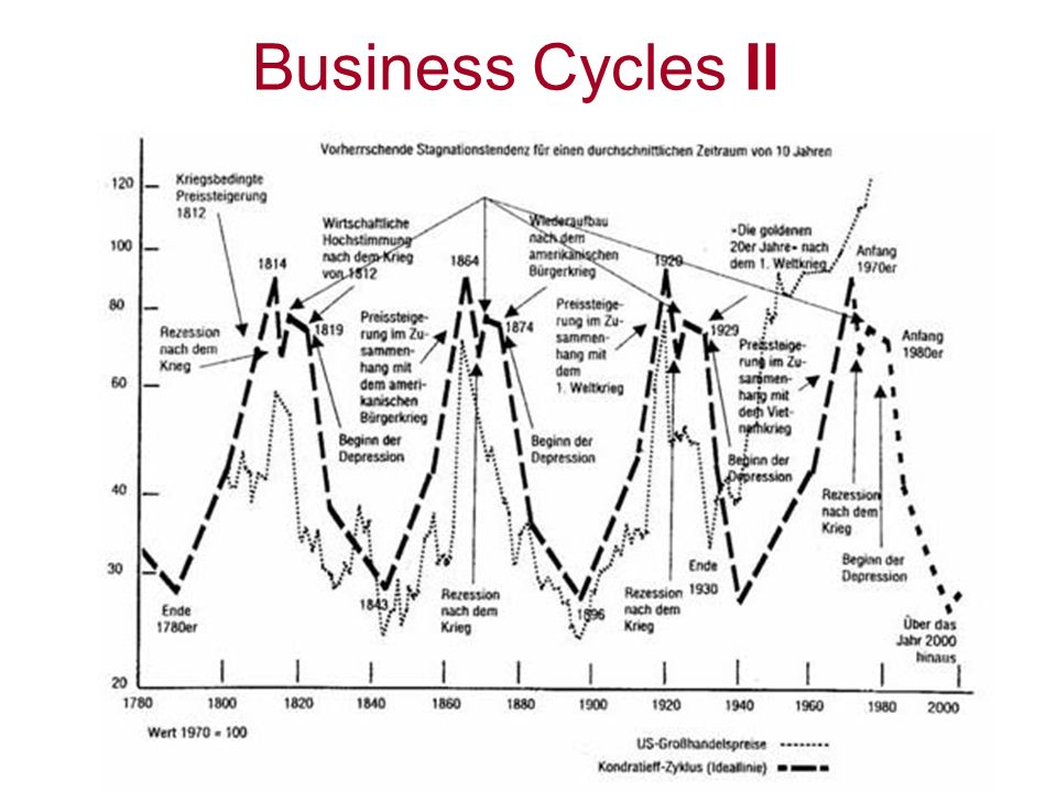 Business Cycles II