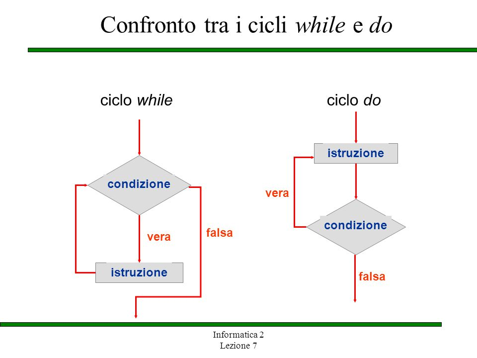 Confronto tra i cicli while e do