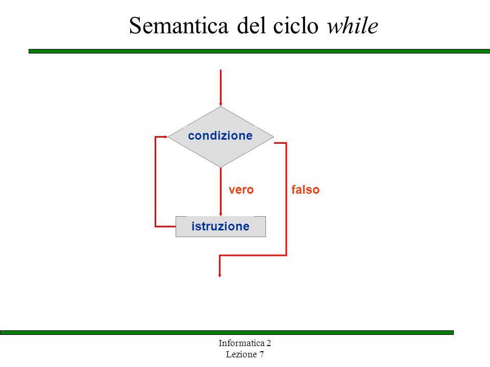 Semantica del ciclo while