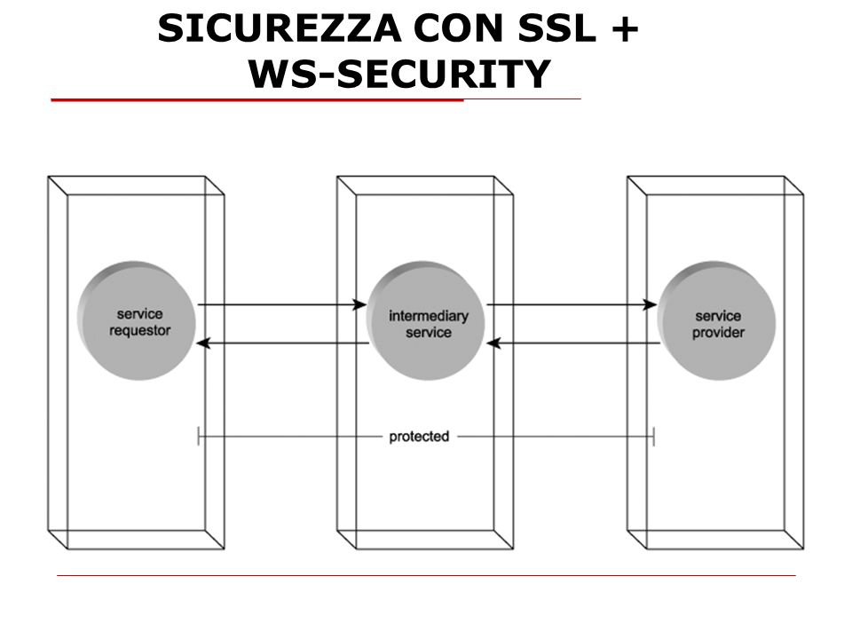 SICUREZZA CON SSL + WS-SECURITY