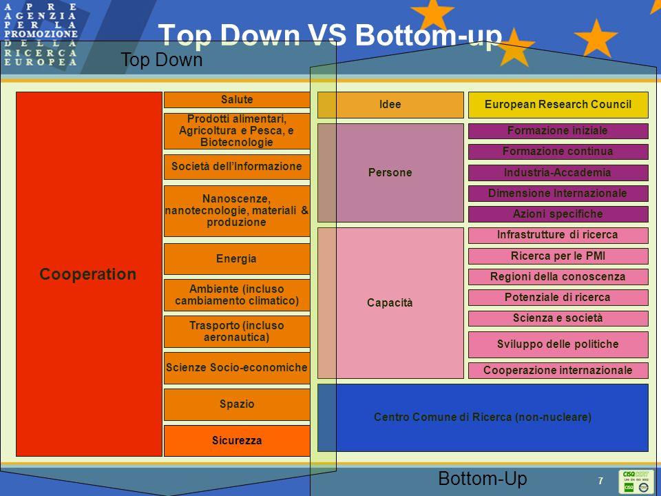 Top Down VS Bottom-up Top Down Bottom-Up Cooperation Salute Idee