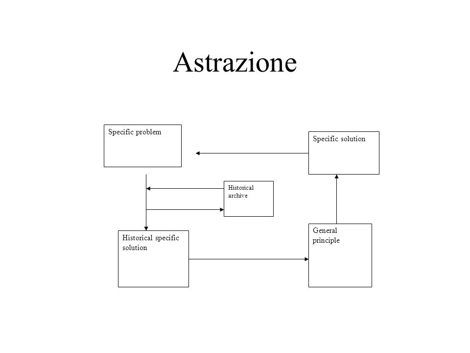 Astrazione Specific problem Specific solution General principle