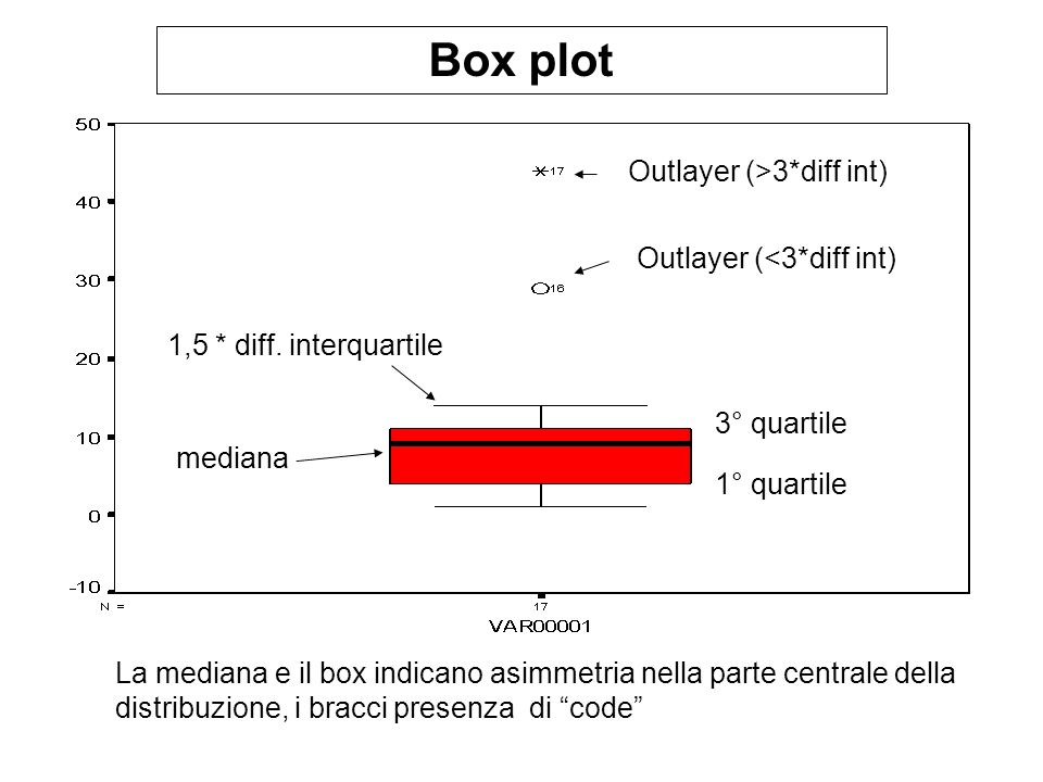 Box plot Outlayer (>3*diff int) Outlayer (<3*diff int)