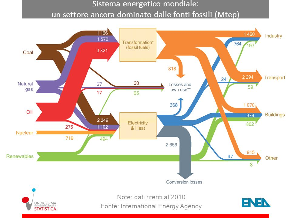 Note: dati riferiti al 2010 Fonte: International Energy Agency