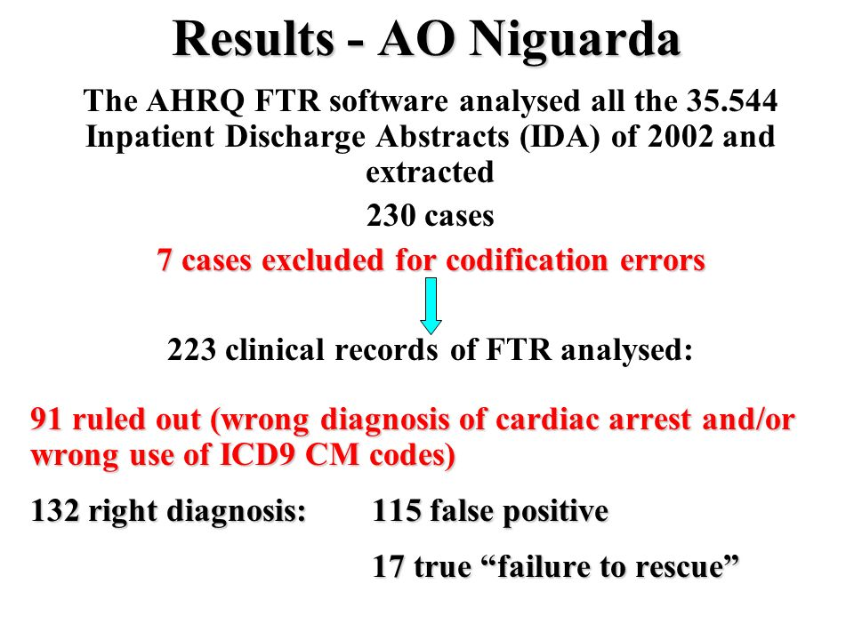 Results - AO Niguarda The AHRQ FTR software analysed all the 35.544 Inpatient Discharge Abstracts (IDA) of 2002 and extracted.