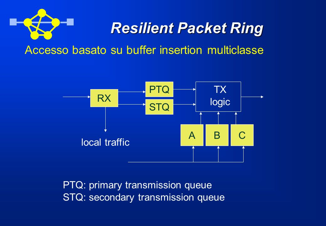 Resilient Packet Ring Accesso basato su buffer insertion multiclasse