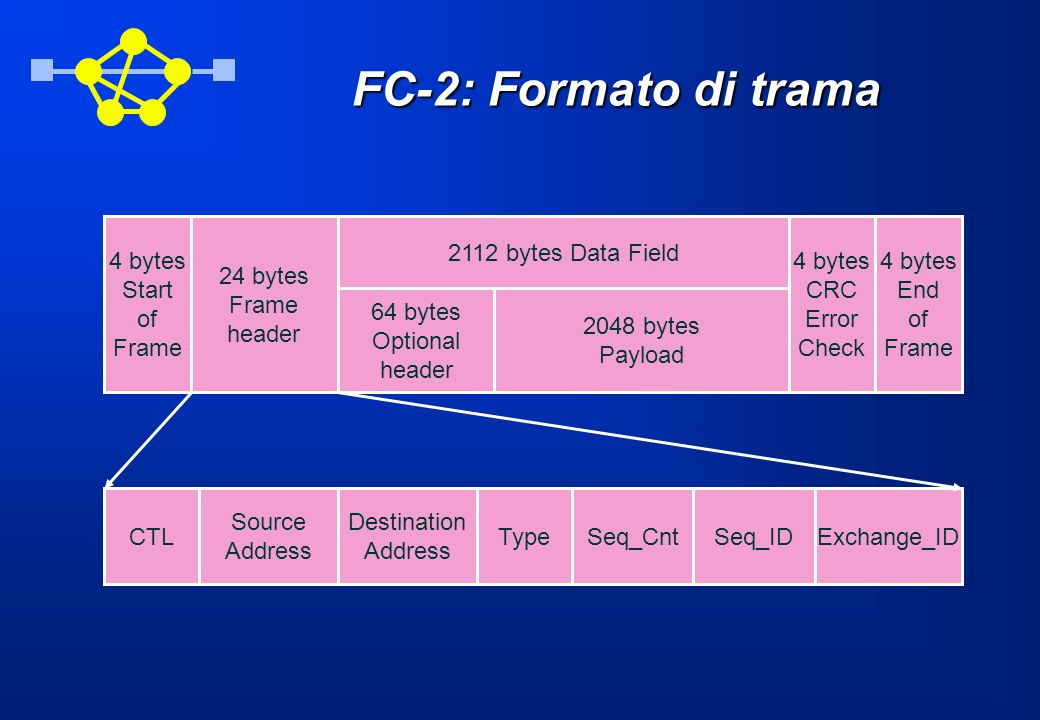FC-2: Formato di trama 4 bytes Start of Frame 24 bytes header End CRC