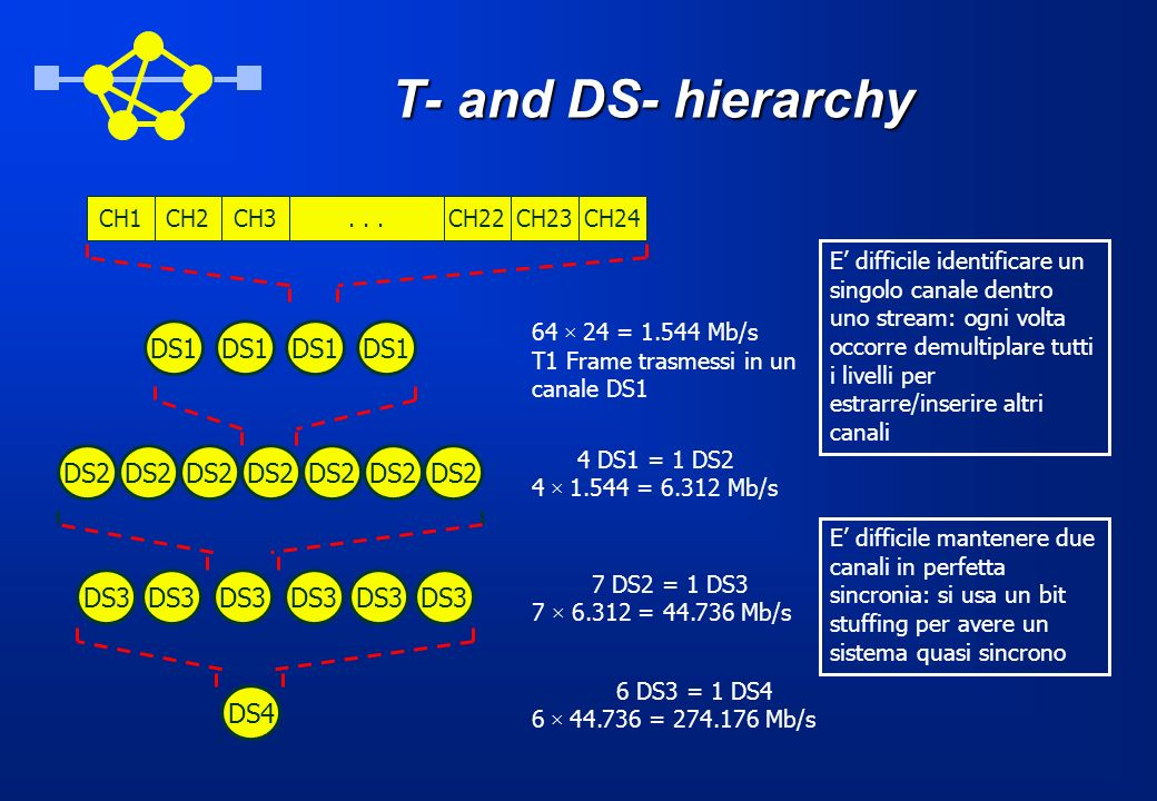 T- and DS- hierarchy DS1 DS1 DS1 DS1 DS2 DS2 DS2 DS2 DS2 DS2 DS2 DS3