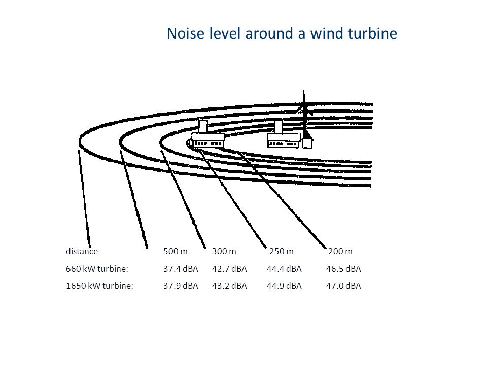 Noise level around a wind turbine