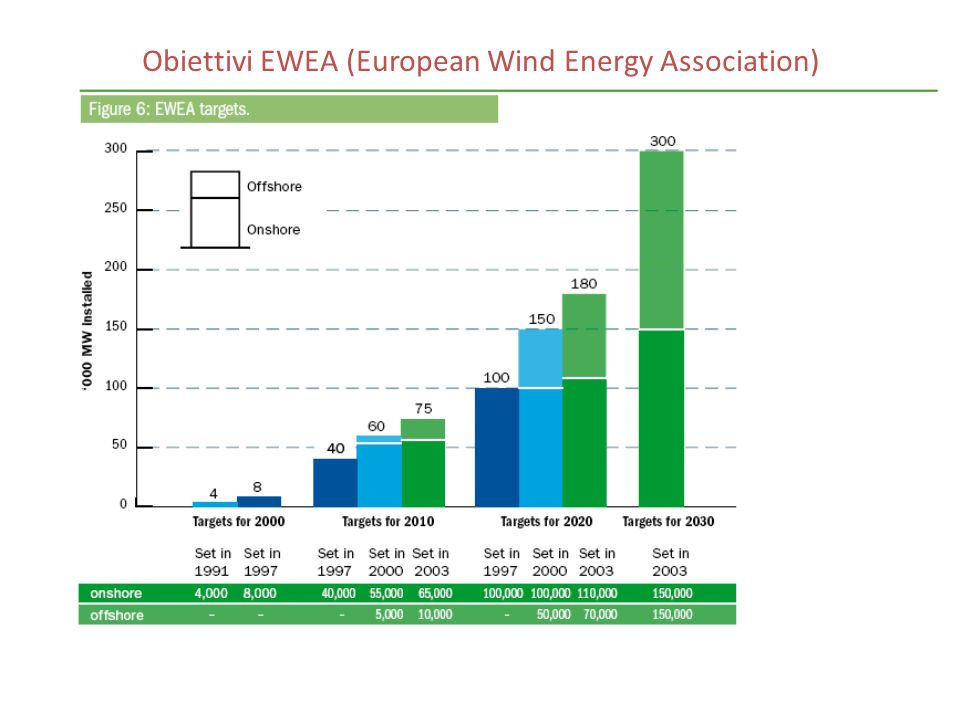 Obiettivi EWEA (European Wind Energy Association)