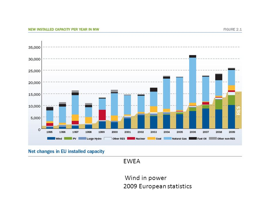 EWEA Wind in power 2009 European statistics