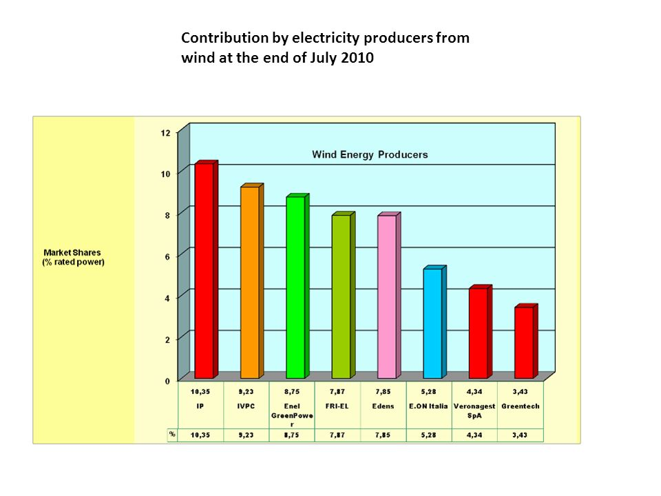 Contribution by electricity producers from wind at the end of July 2010