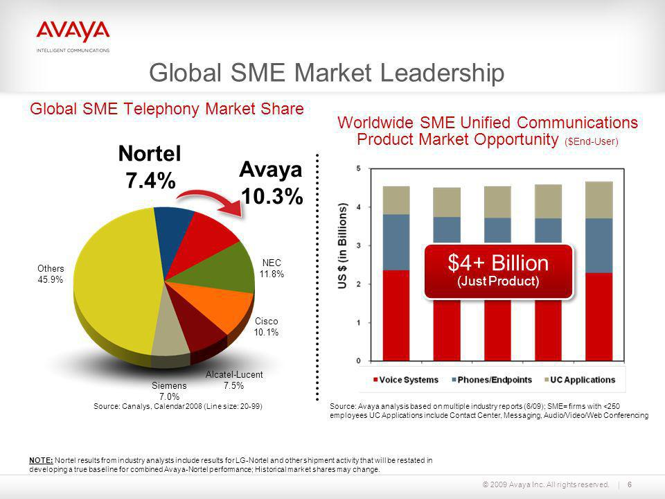 Global SME Telephony Market Share
