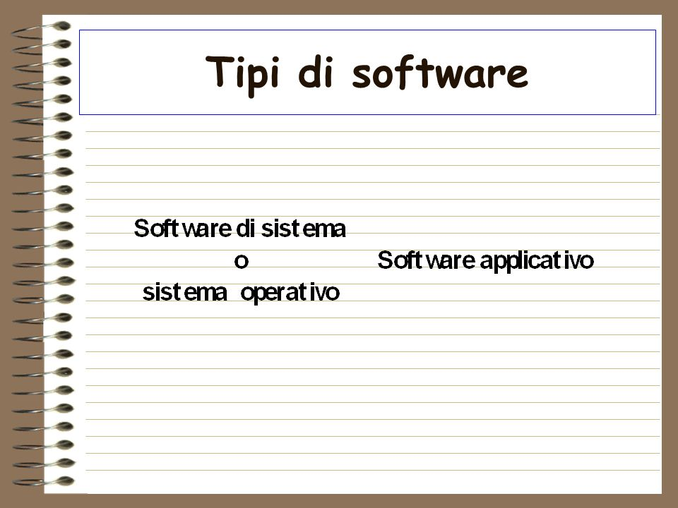 Tipi di software