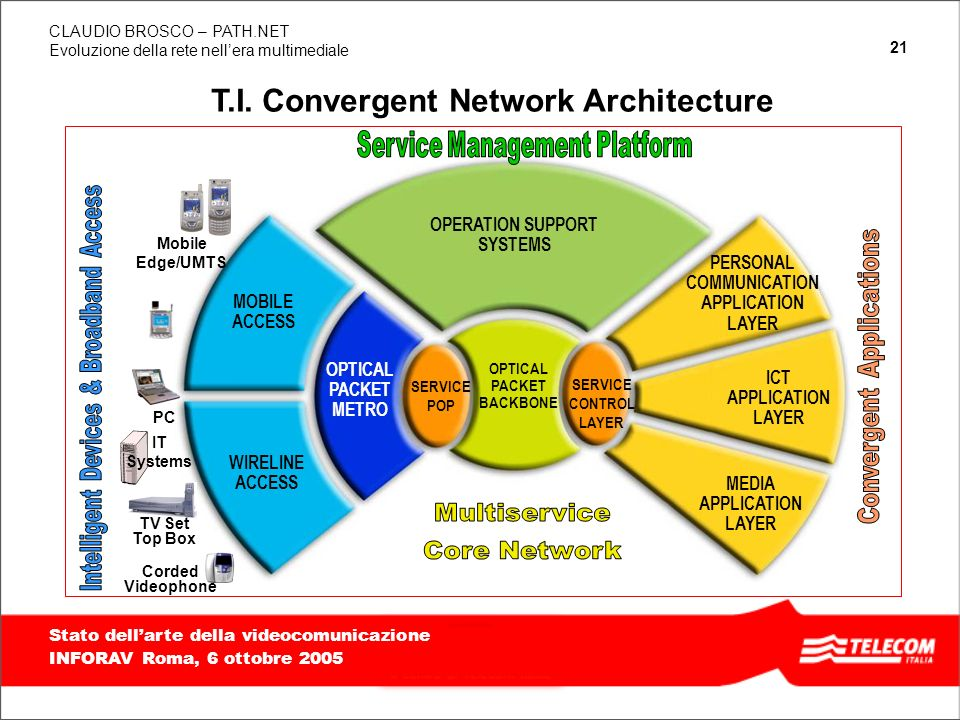 T.I. Convergent Network Architecture