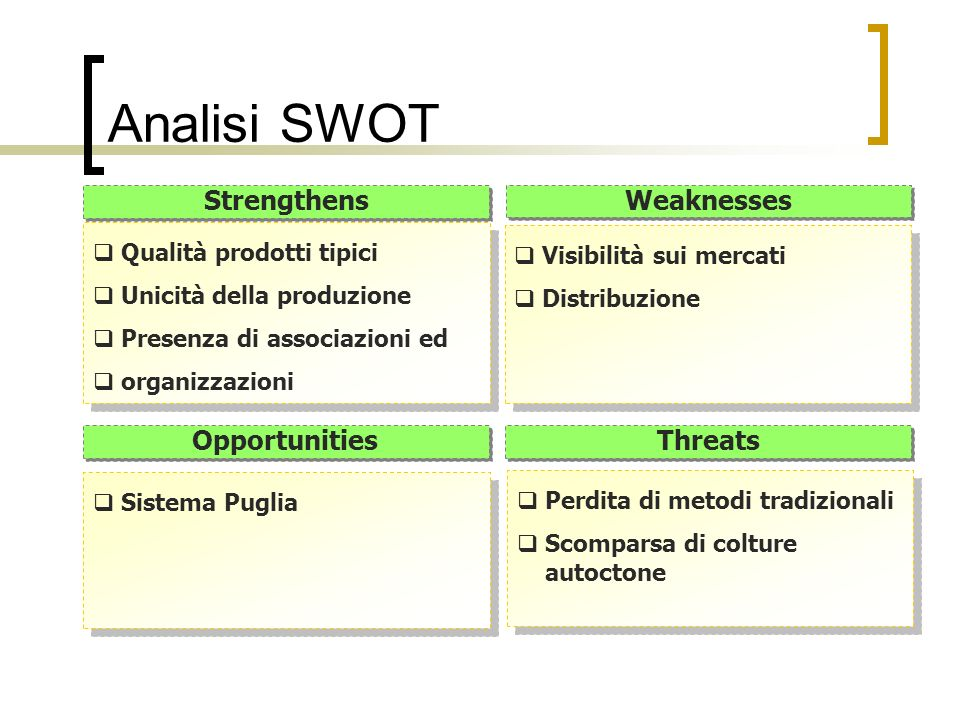 Analisi SWOT Strengthens Weaknesses Opportunities Threats