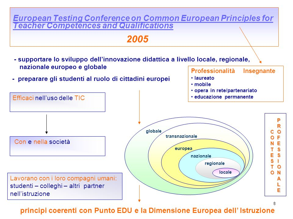 European Testing Conference on Common European Principles for Teacher Competences and Qualifications 2005