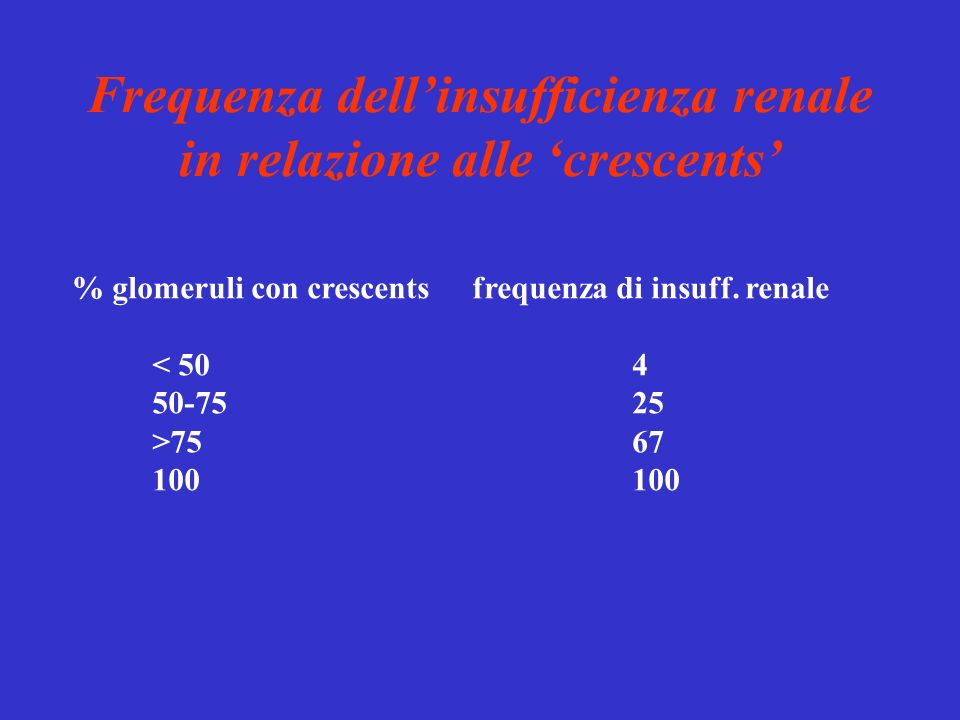 Frequenza dell'insufficienza renale in relazione alle 'crescents'