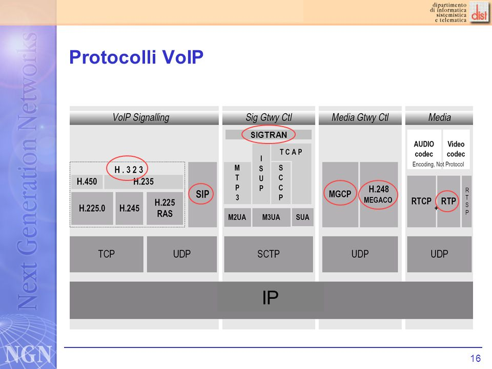Protocolli VoIP SIGTRAN IP
