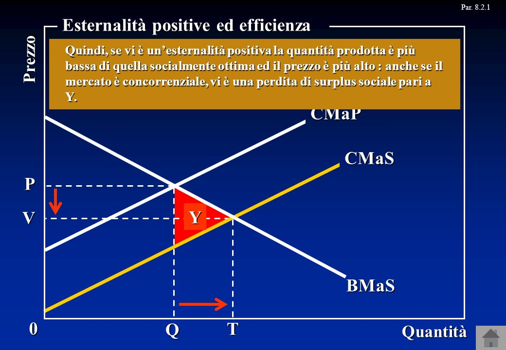 Esternalità positive ed efficienza