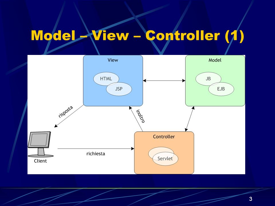 Model – View – Controller (1)