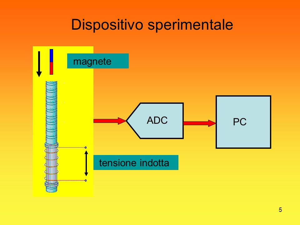 Dispositivo sperimentale
