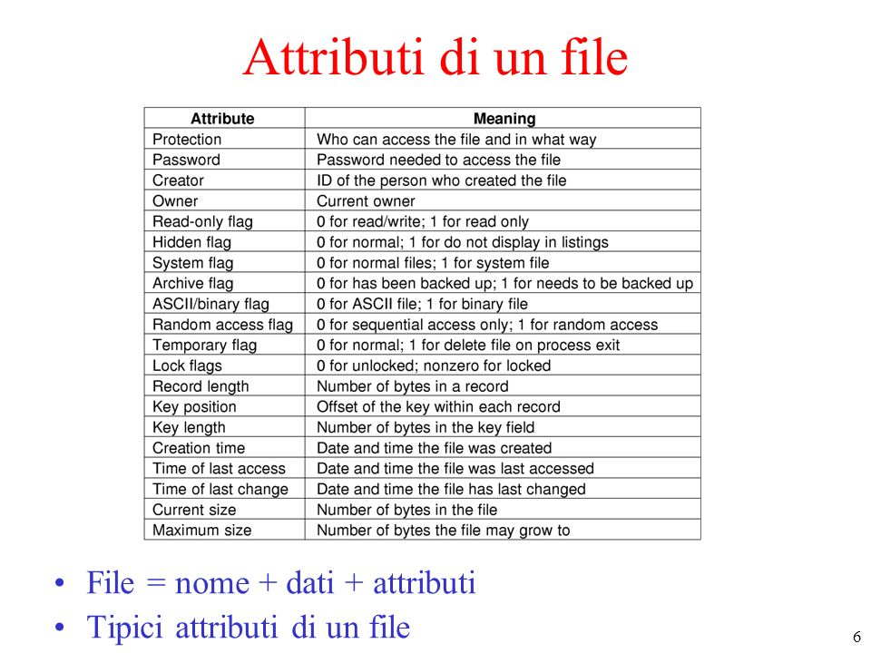 Attributi di un file File = nome + dati + attributi