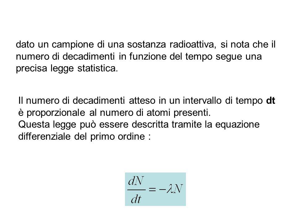 Datazione radioattivo significato
