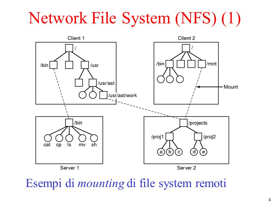 Network File System (NFS) (1)
