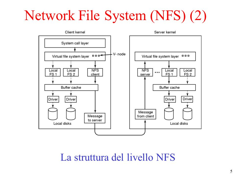 Network File System (NFS) (2)