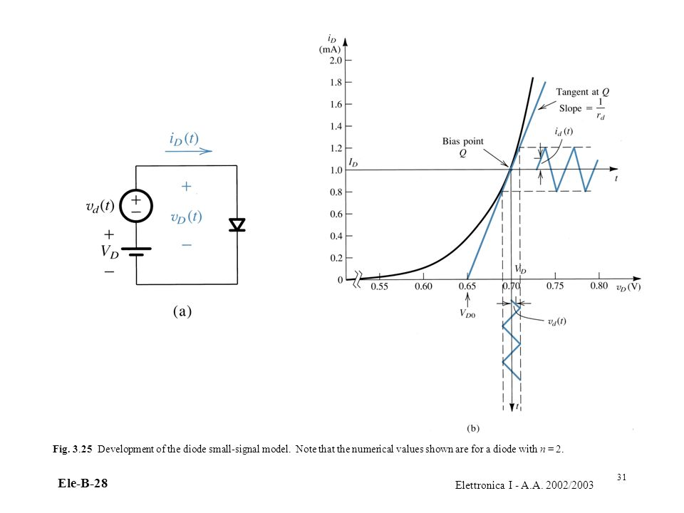 Fig Development of the diode small-signal model