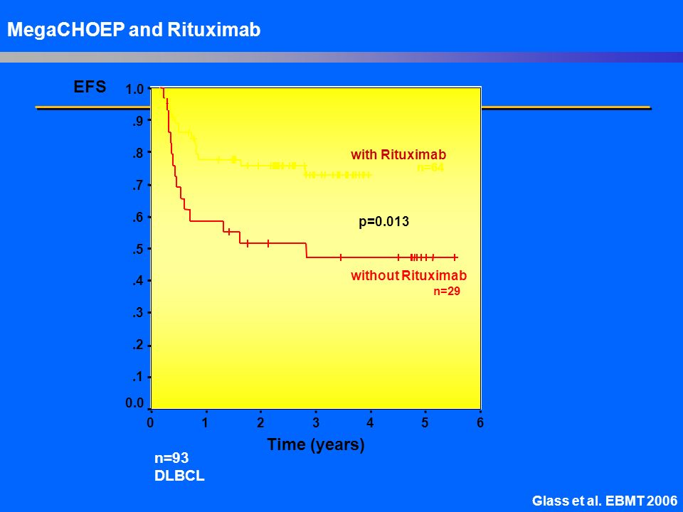 MegaCHOEP and Rituximab