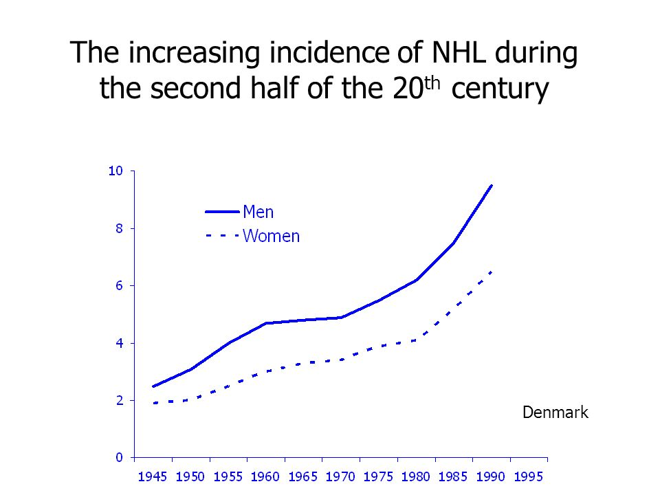 The increasing incidence of NHL during the second half of the 20th century