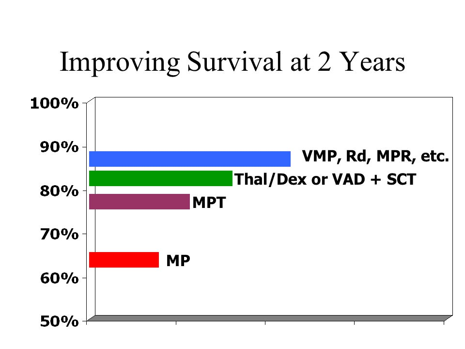 Improving Survival at 2 Years
