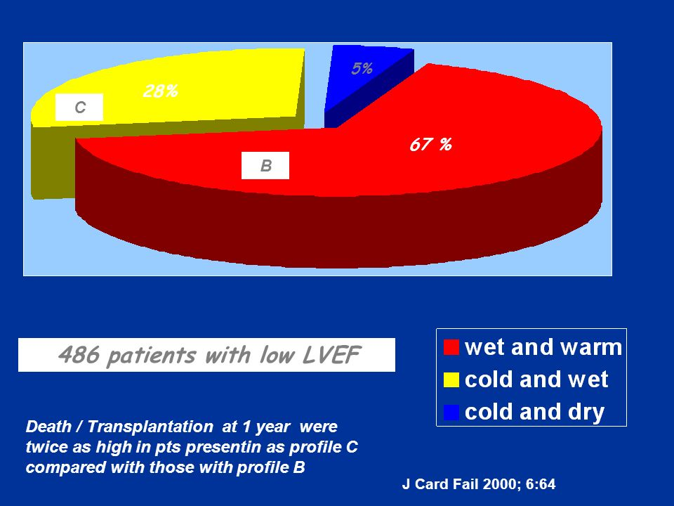 486 patients with low LVEF 28% C 67 % B