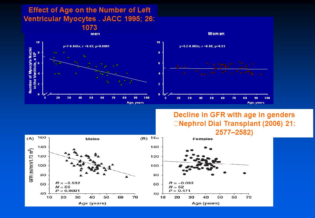 Decline in GFR with age in genders Nephrol Dial Transplant (2006) 21:
