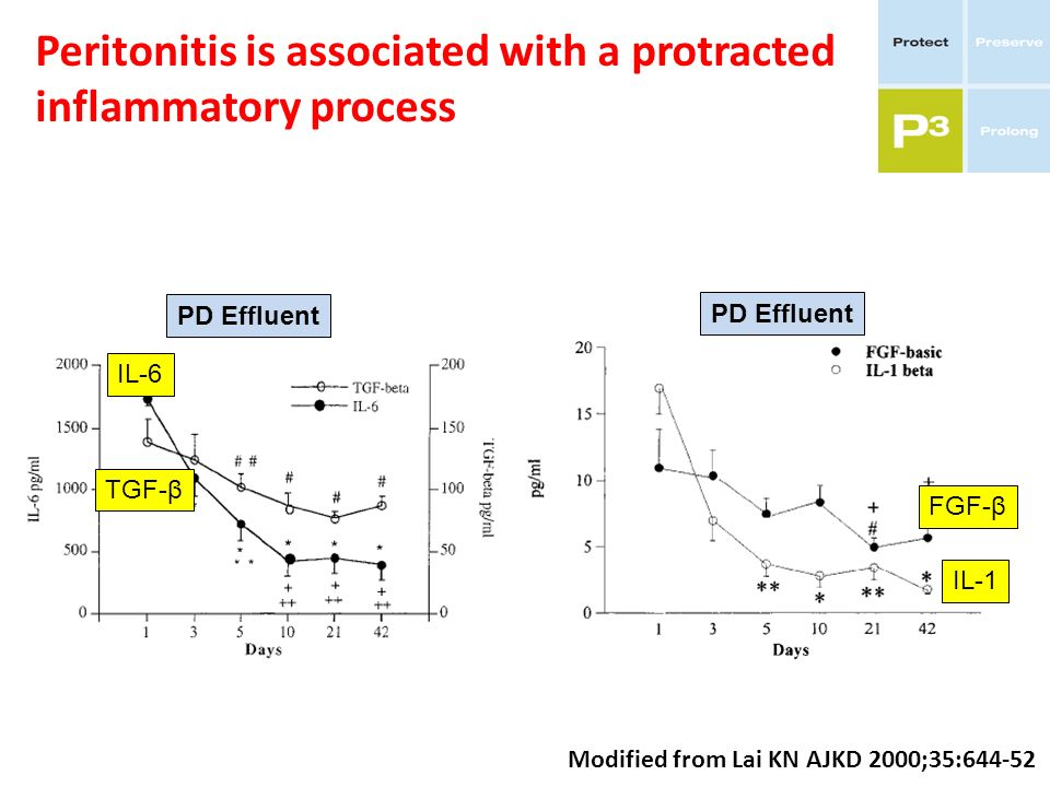 Peritonitis is associated with a protracted inflammatory process