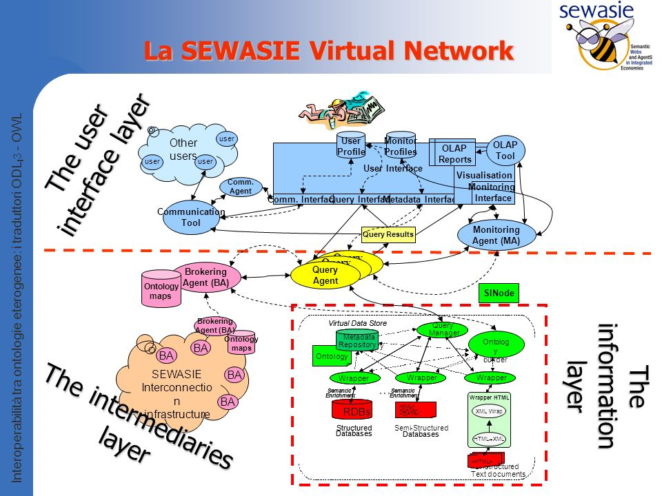 La SEWASIE Virtual Network