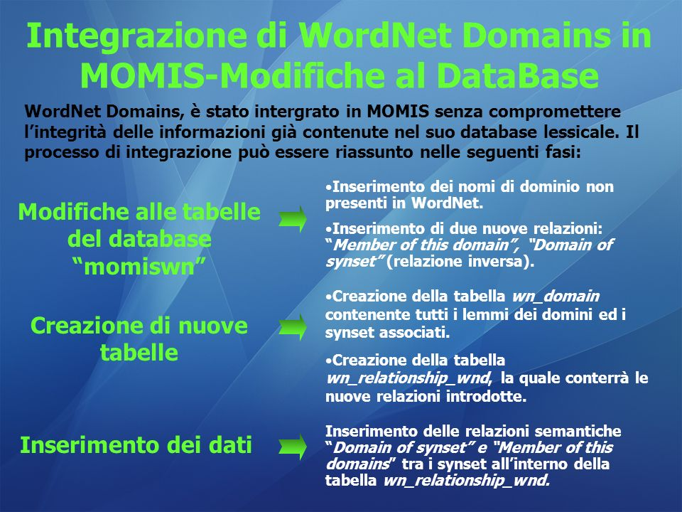 Integrazione di WordNet Domains in MOMIS-Modifiche al DataBase