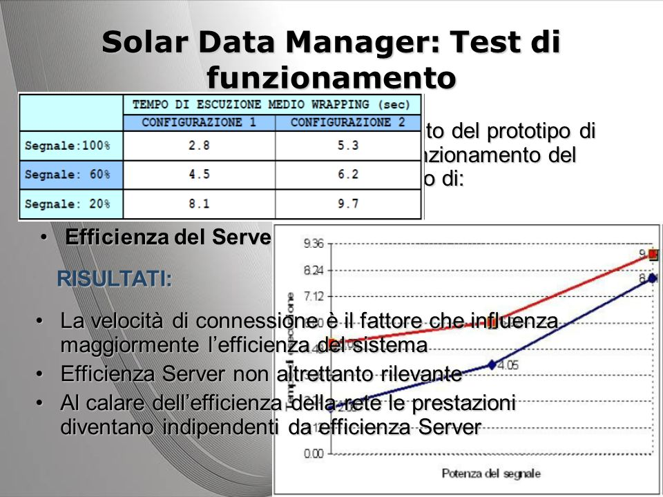 Solar Data Manager: Test di funzionamento