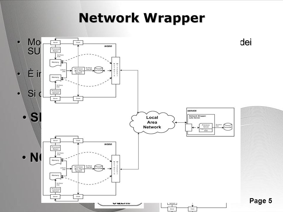 Network Wrapper SERVER NODO