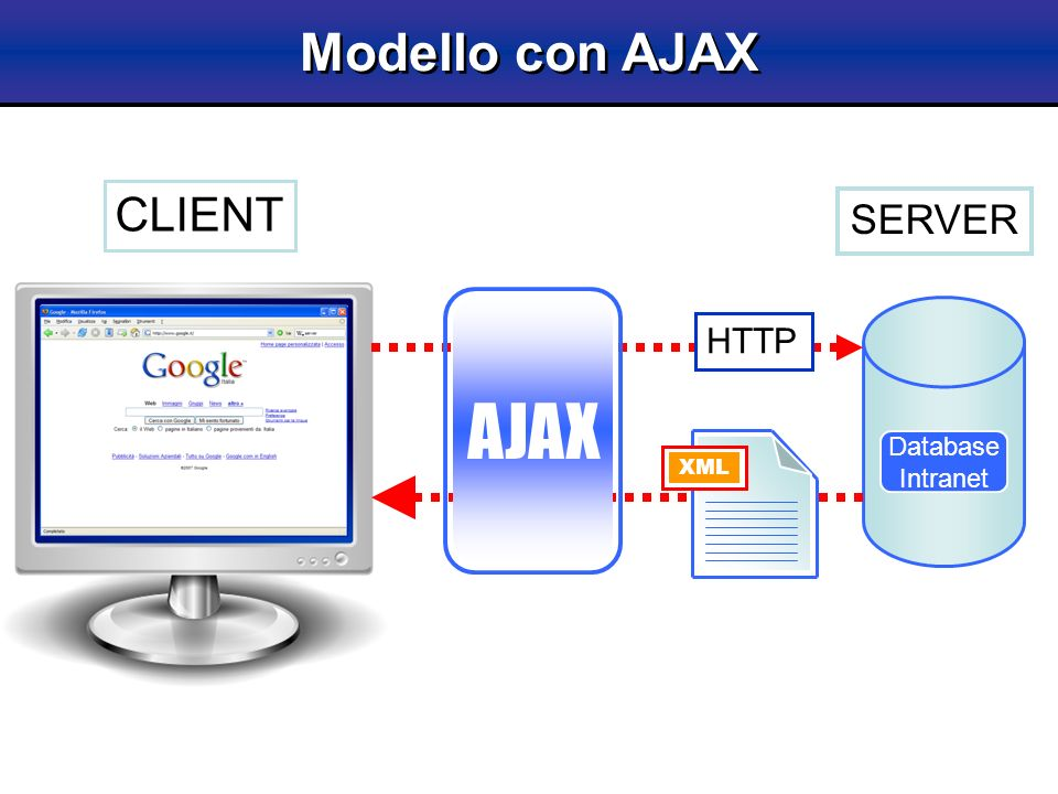 Modello con AJAX CLIENT SERVER AJAX Database Intranet HTTP XML