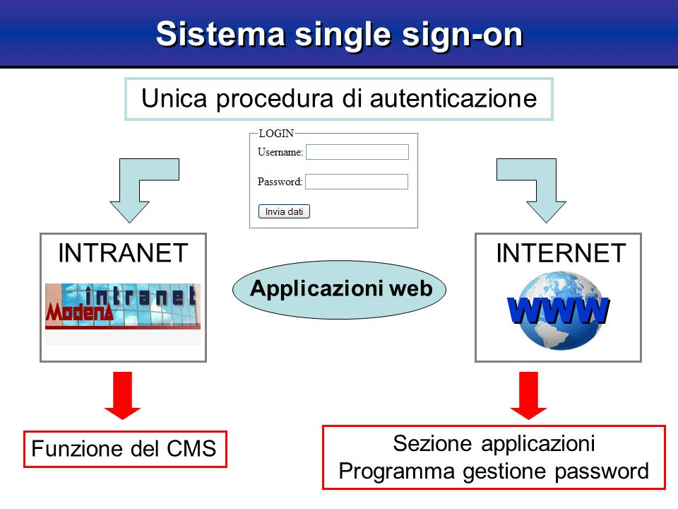 Sistema single sign-on