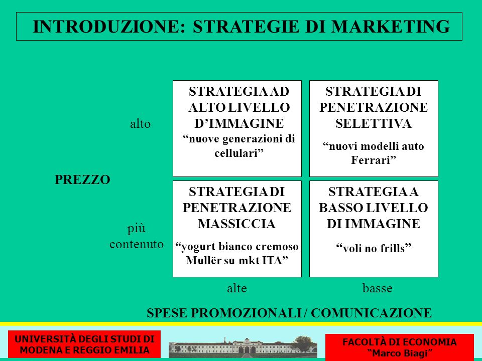INTRODUZIONE: STRATEGIE DI MARKETING
