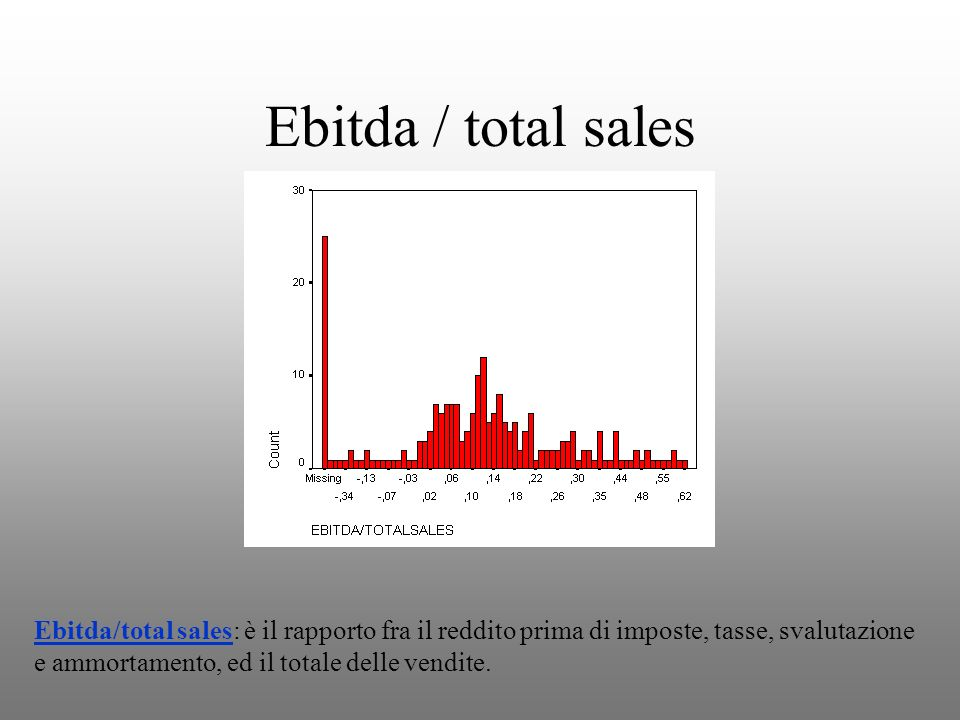 Ebitda / total sales