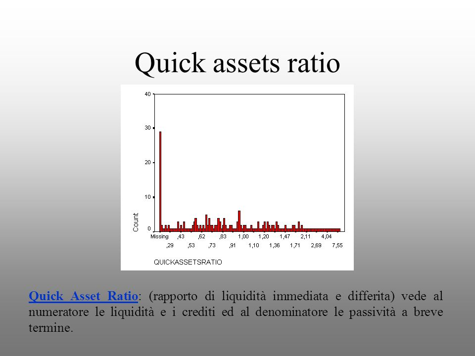 Quick assets ratio